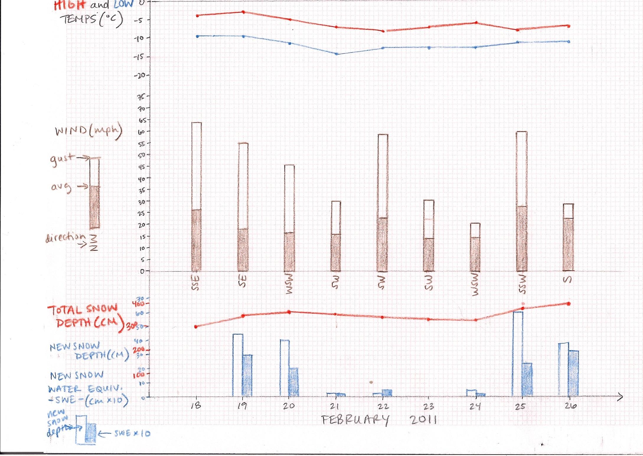 Blank Timeline Worksheet Sample week-long timeline from